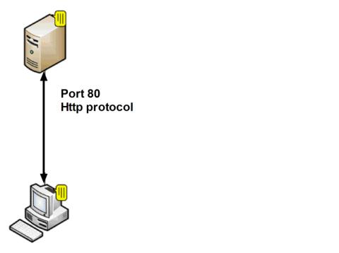 Port 80